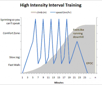 Keep this image in mind when you're doing HIIT. Get your heart rate up to those peaks during your high points, and push yourself each interval.